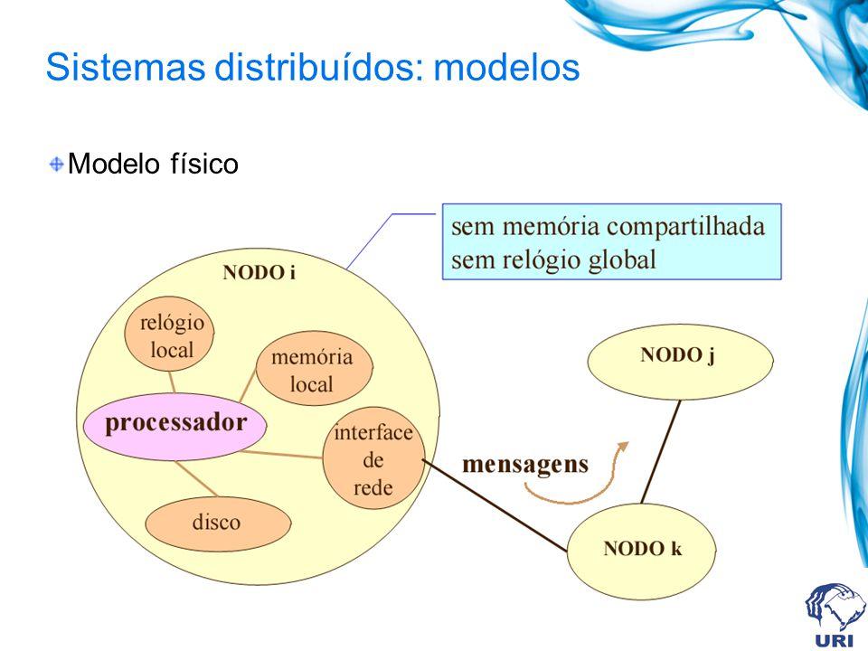 Sistemas distribuídos: modelos