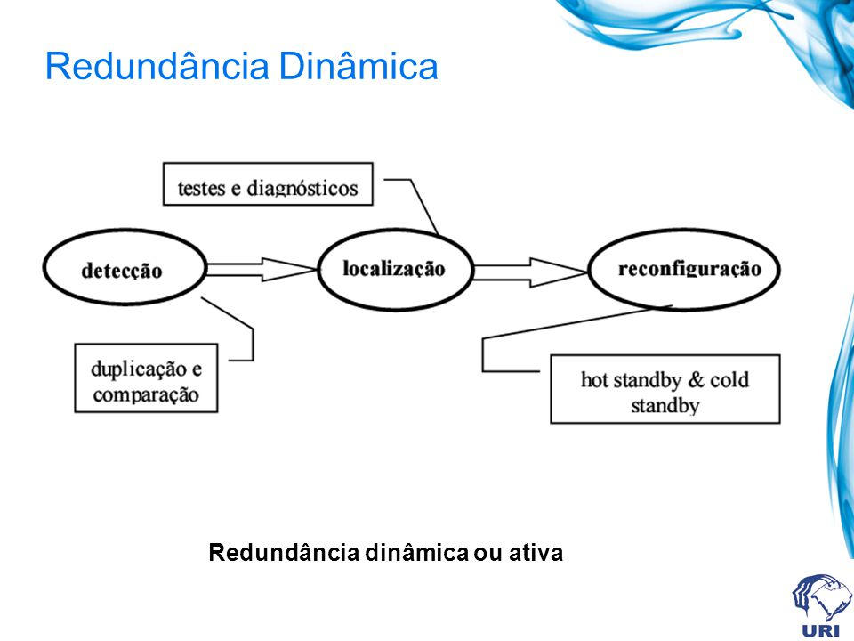 Redundância Dinâmica Redundância dinâmica ou ativa