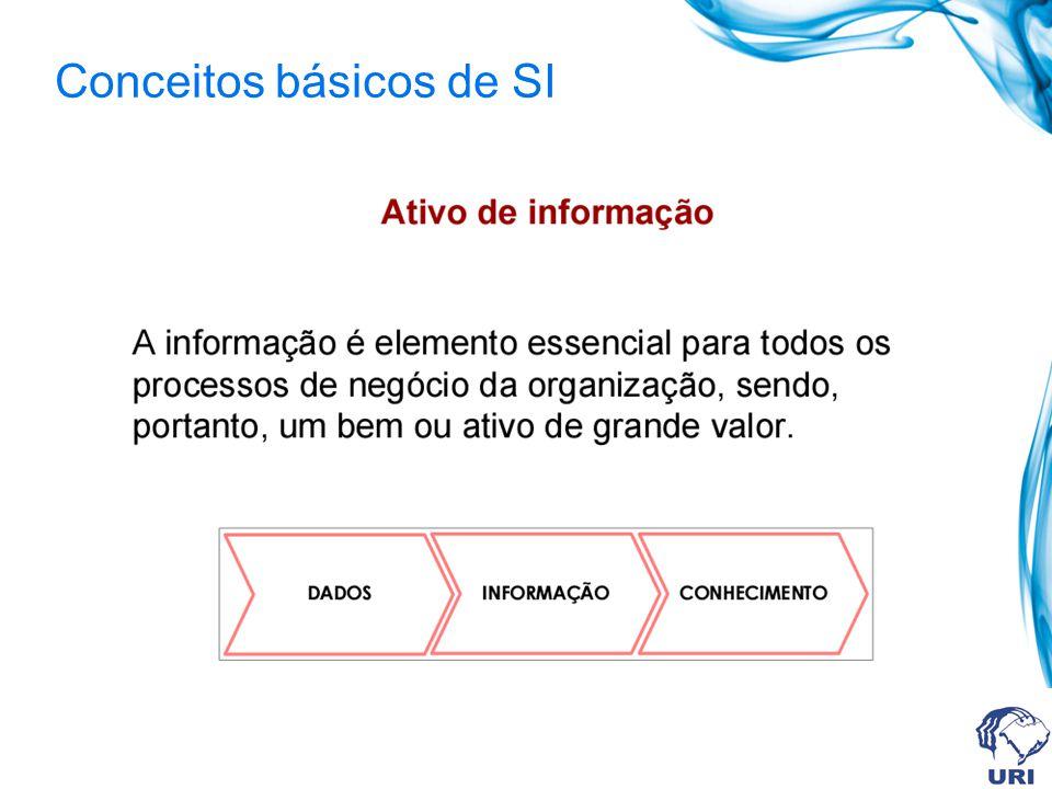 Conceitos básicos de SI