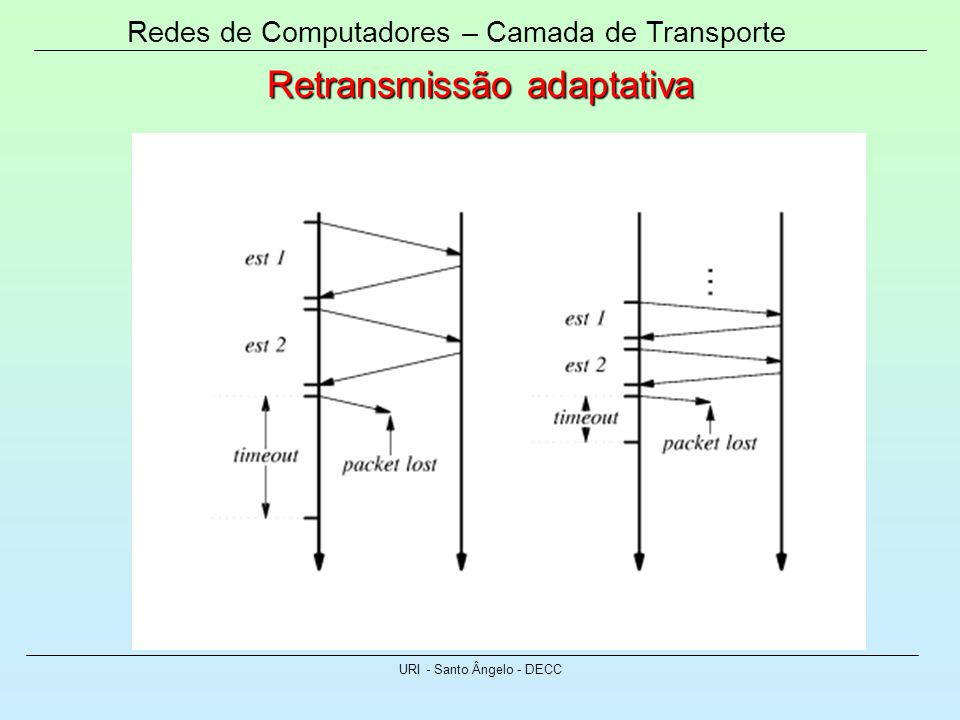 Retransmissão adaptativa