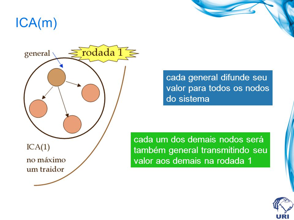 ICA(m) cada general difunde seu valor para todos os nodos do sistema