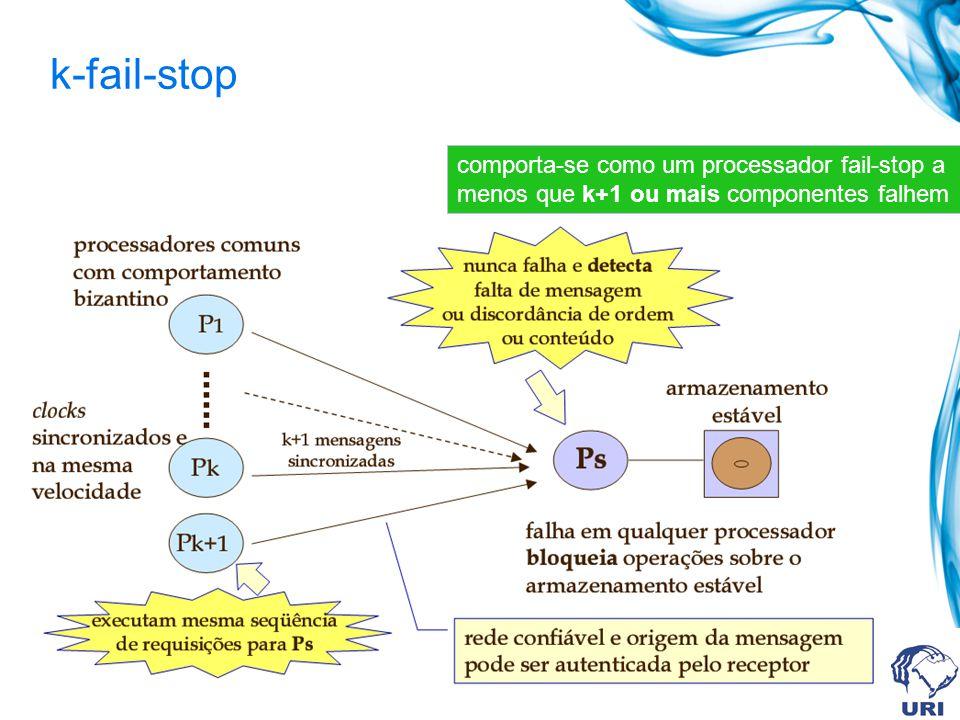 k-fail-stop comporta-se como um processador fail-stop a