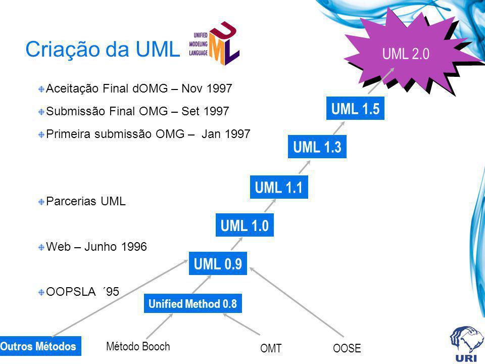 Criação da UML UML 2.0 UML 1.5 UML 1.3 UML 1.1 UML 1.0 UML 0.9