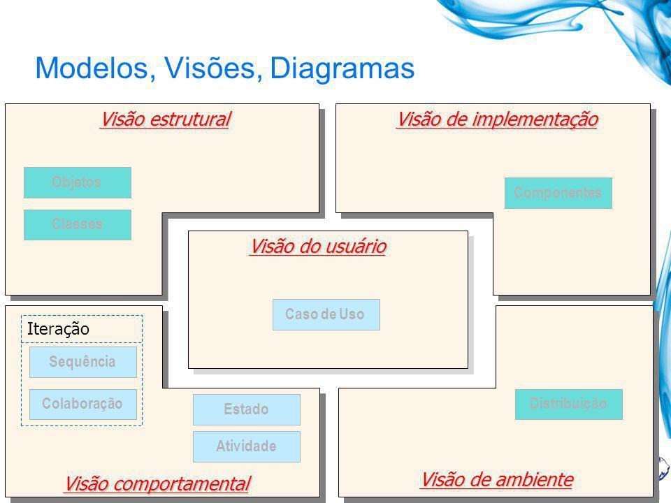 Modelos, Visões, Diagramas