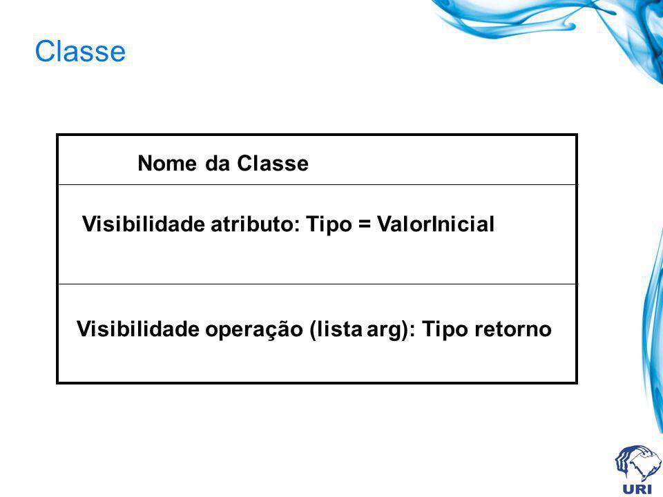 Classe Nome da Classe Visibilidade atributo: Tipo = ValorInicial