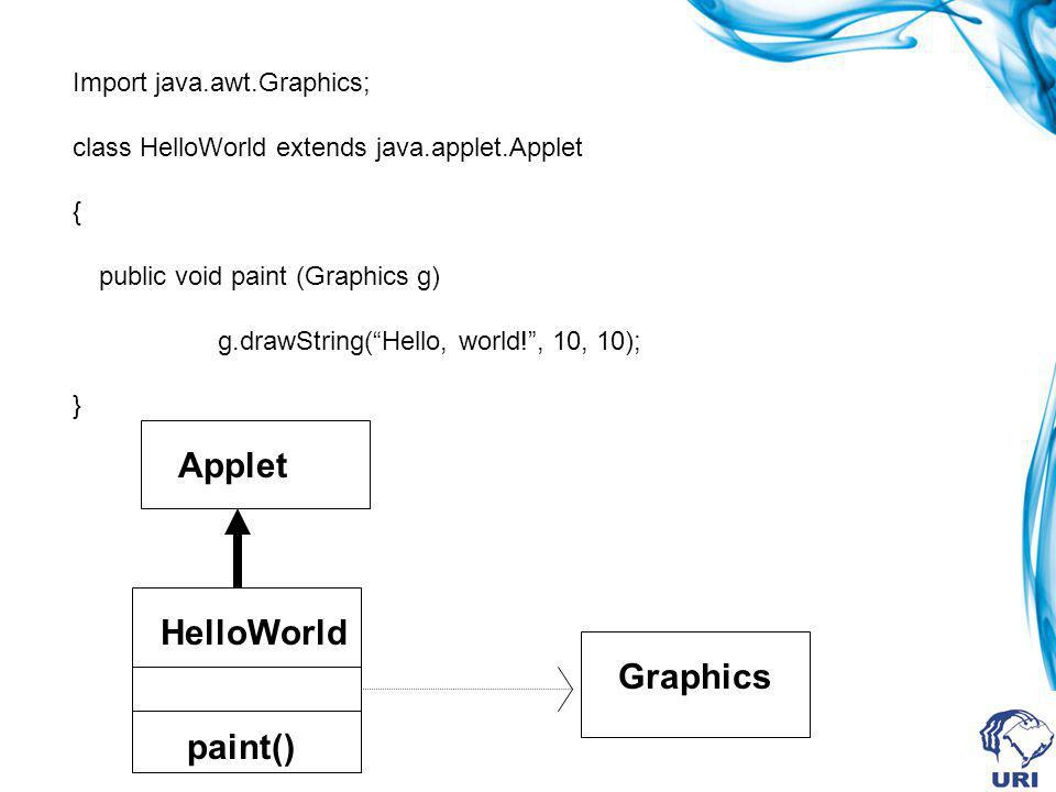 Applet HelloWorld Graphics paint() Import java.awt.Graphics;