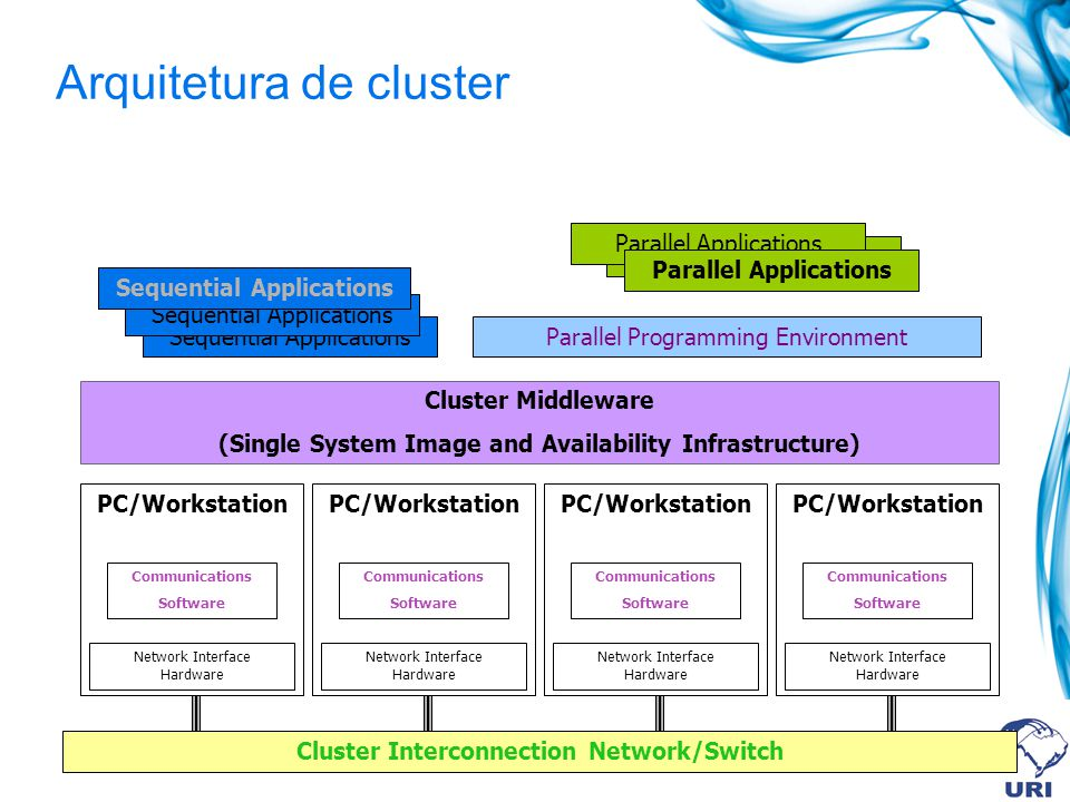 Arquitetura de cluster