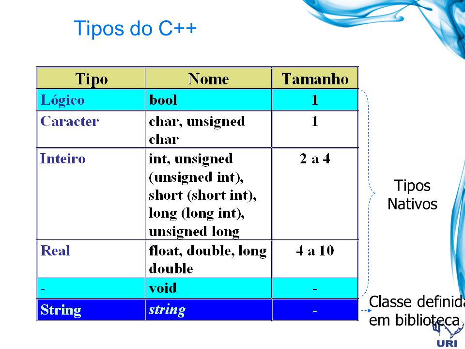 Tipos do C++ Tipos Nativos Classe definida em biblioteca 16
