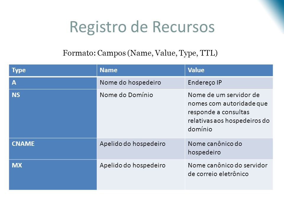 Registro de Recursos Formato: Campos (Name, Value, Type, TTL) Type