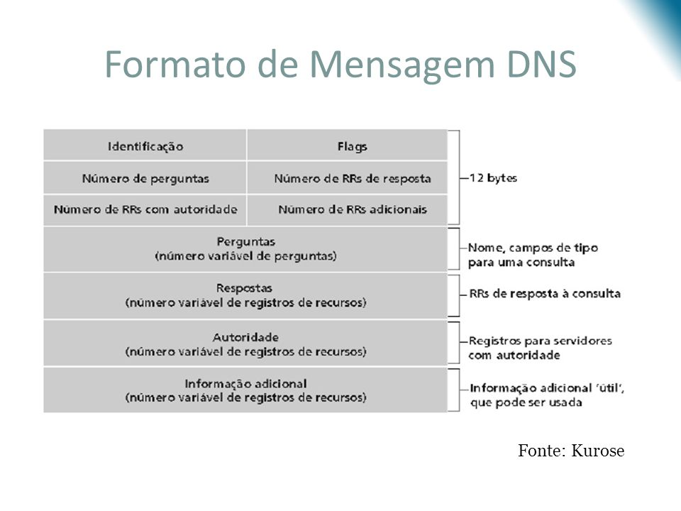 Formato de Mensagem DNS