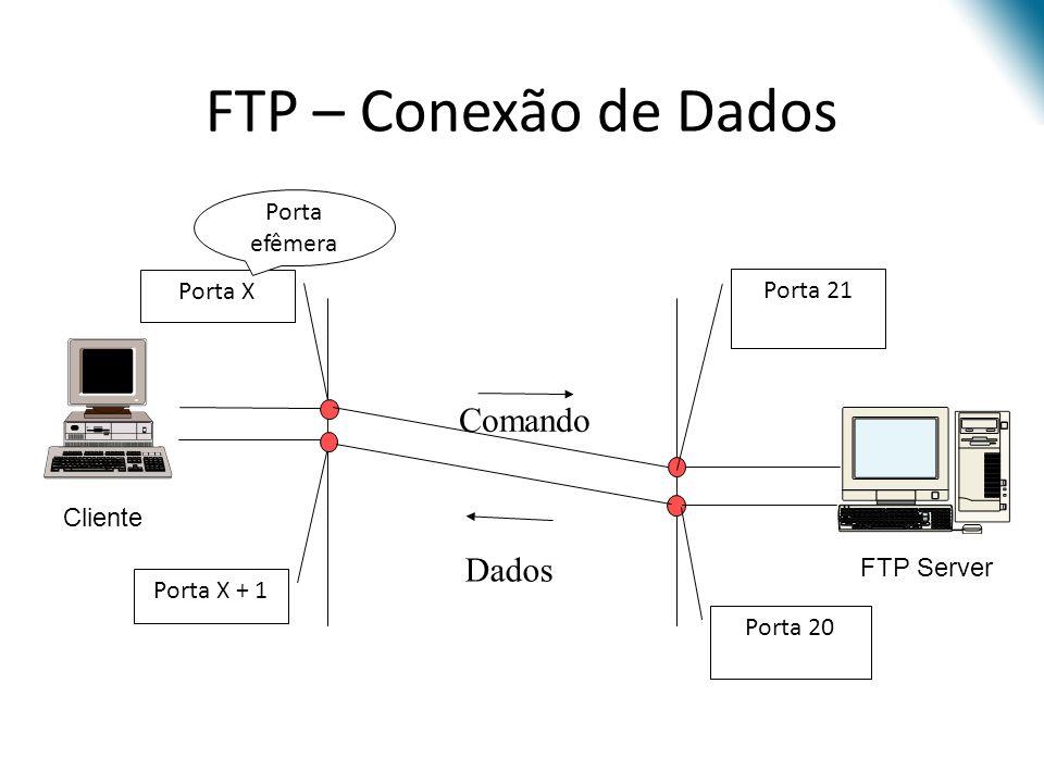FTP – Conexão de Dados Comando Dados Porta efêmera Porta X Porta 21