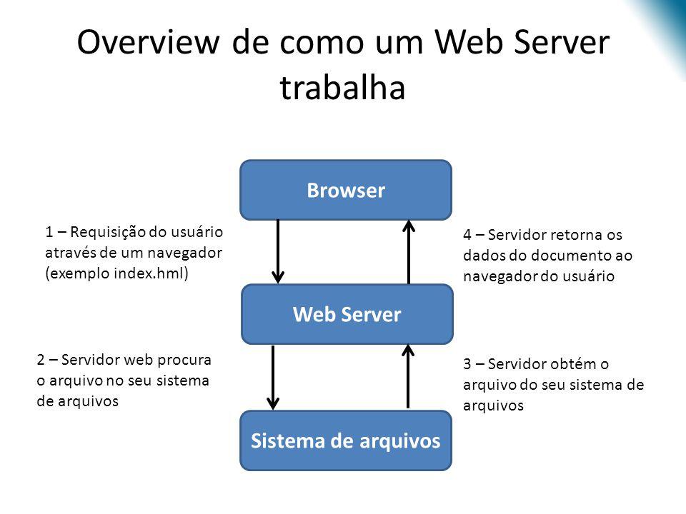 Overview de como um Web Server trabalha