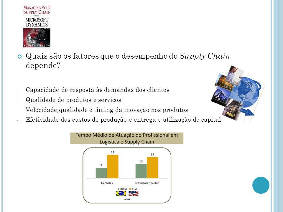 Quais são os fatores que o desempenho do Supply Chain depende