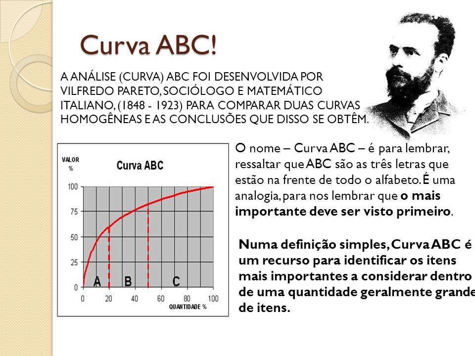 Curva ABC!