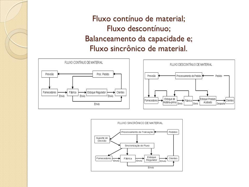 Fluxo contínuo de material; Fluxo descontínuo; Balanceamento da capacidade e; Fluxo sincrônico de material.