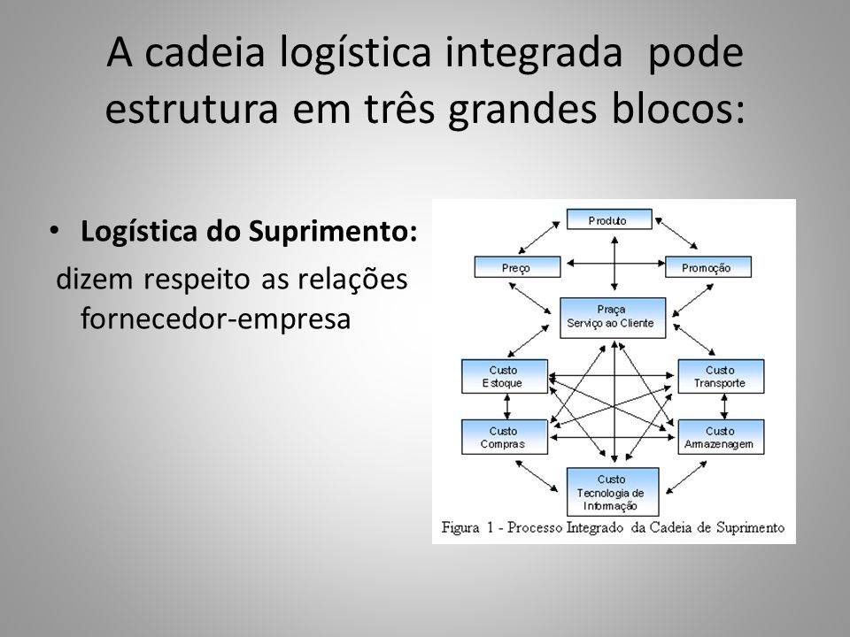 A cadeia logística integrada pode estrutura em três grandes blocos: