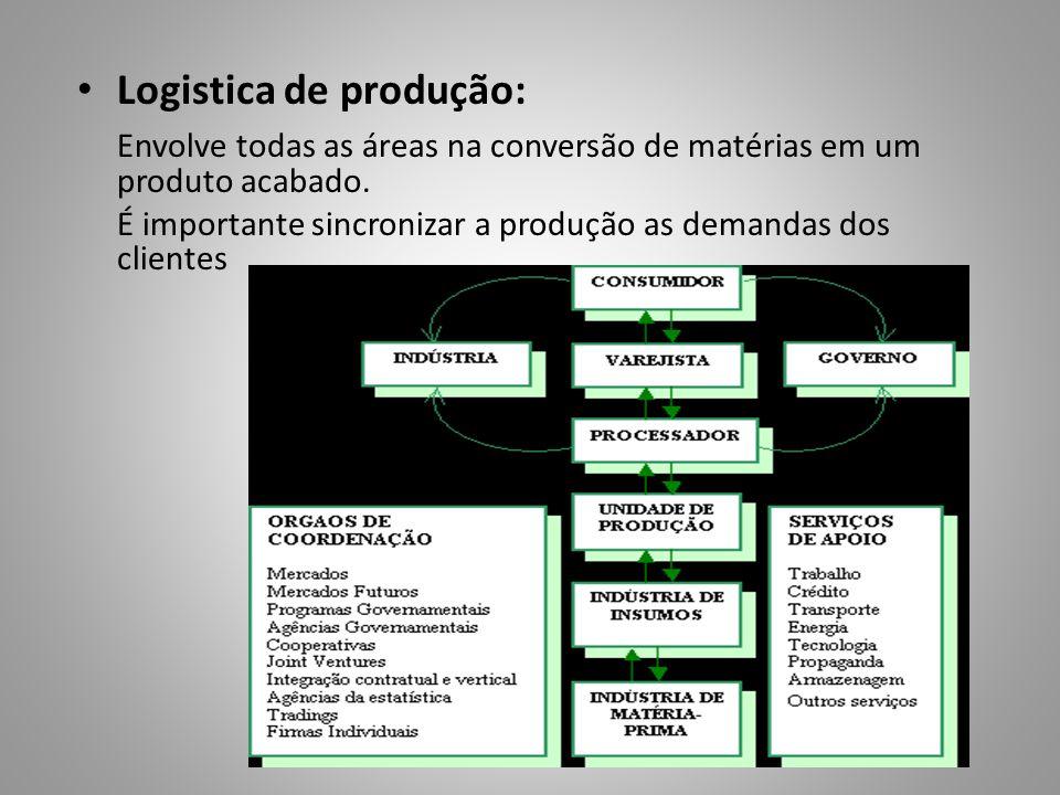 Logistica de produção: