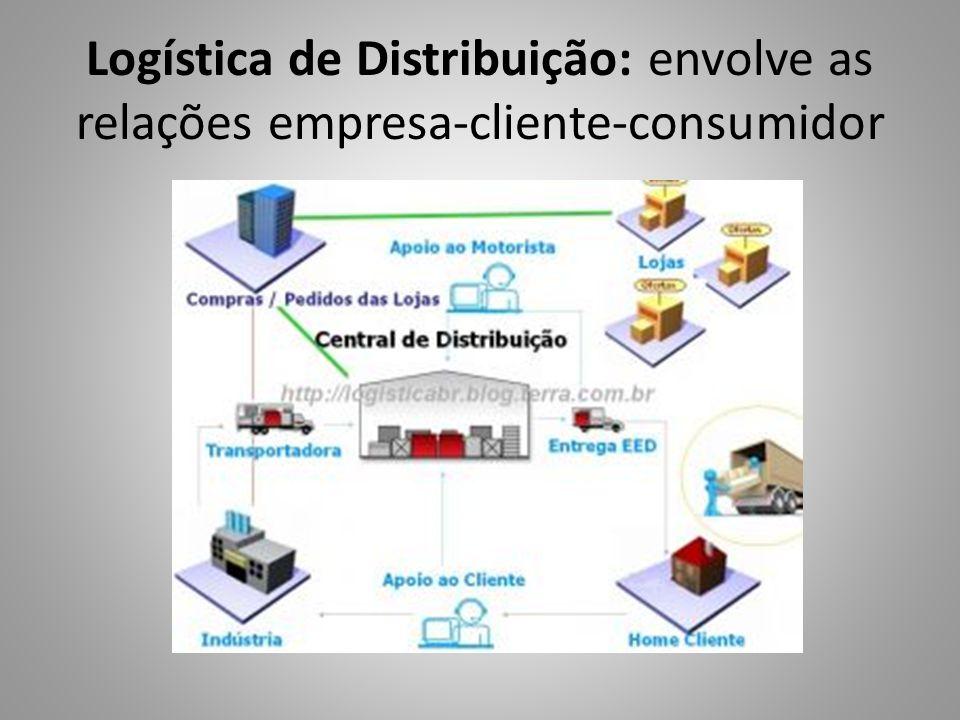 Logística de Distribuição: envolve as relações empresa-cliente-consumidor