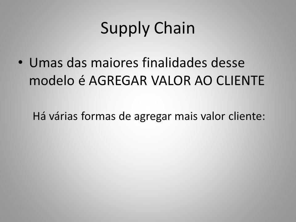 Supply Chain Umas das maiores finalidades desse modelo é AGREGAR VALOR AO CLIENTE.