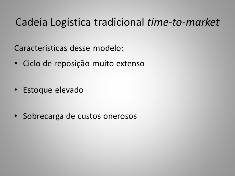 Cadeia Logística tradicional time-to-market