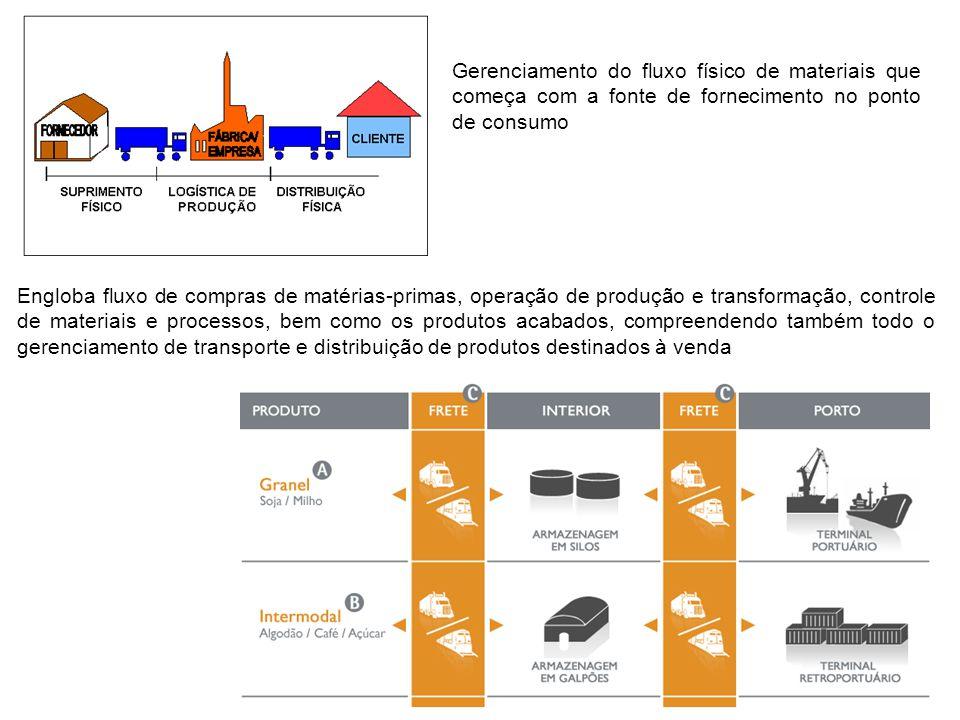 Gerenciamento do fluxo físico de materiais que começa com a fonte de fornecimento no ponto de consumo