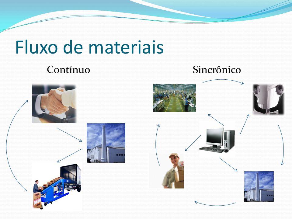 Fluxo de materiais Contínuo Sincrônico
