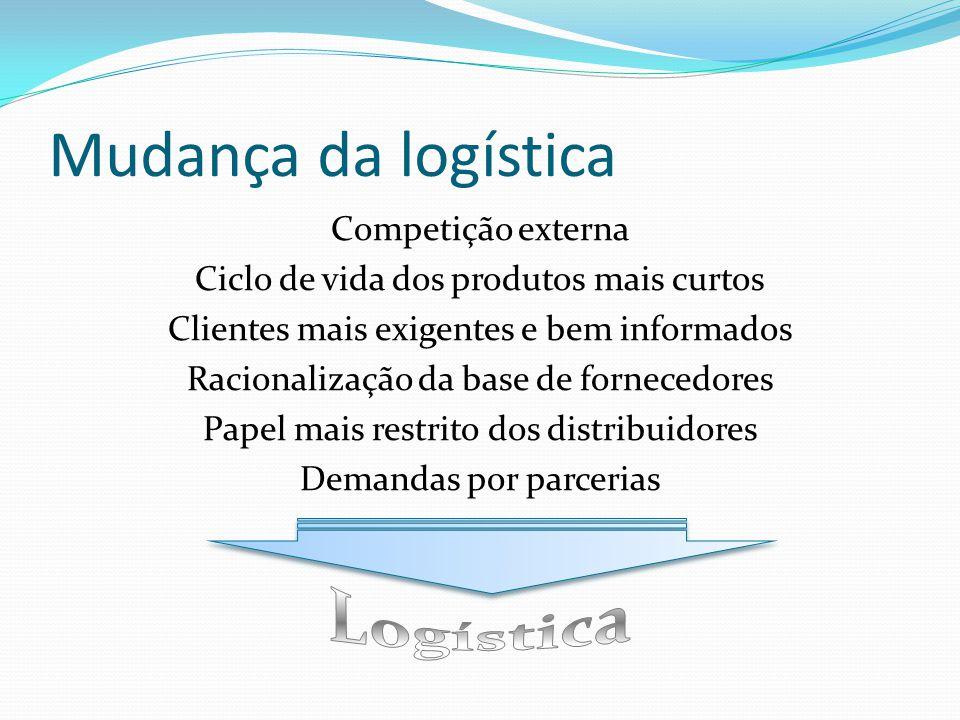 Logística Mudança da logística Competição externa