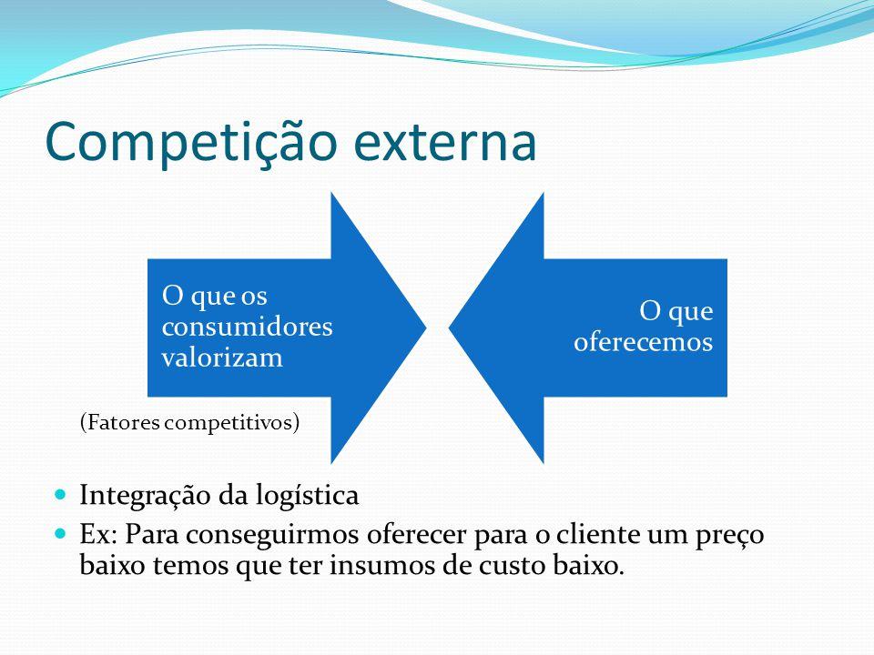Competição externa Integração da logística
