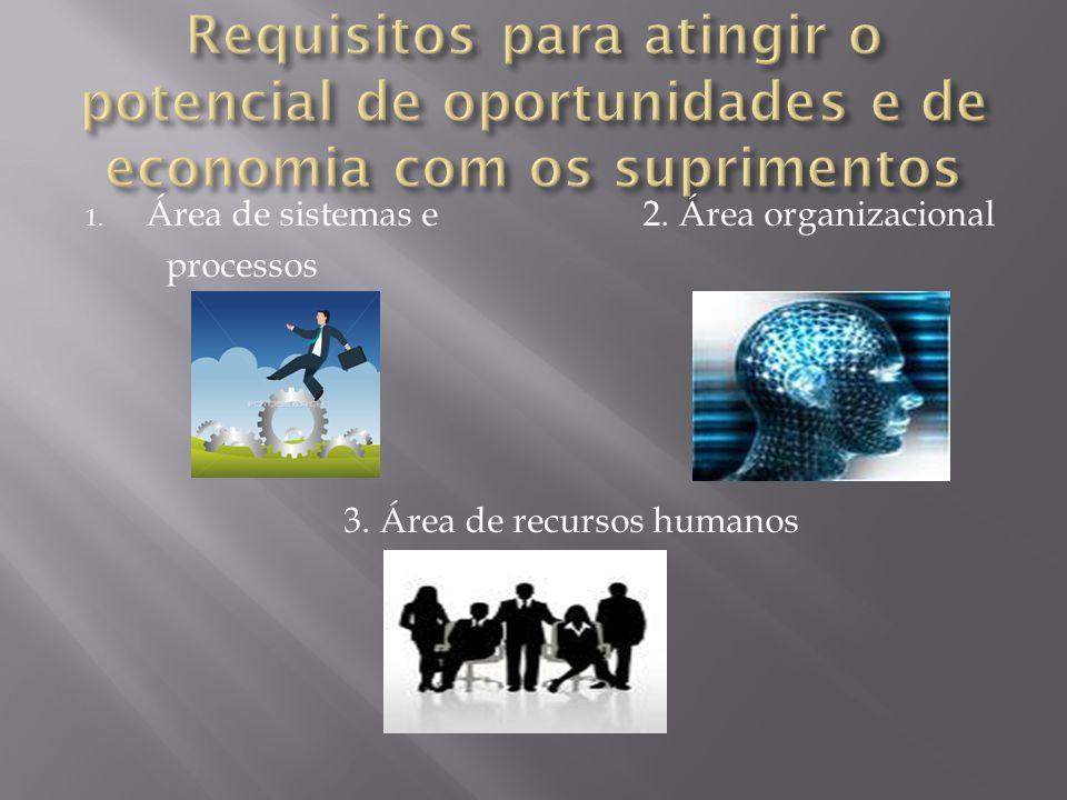 Requisitos para atingir o potencial de oportunidades e de economia com os suprimentos