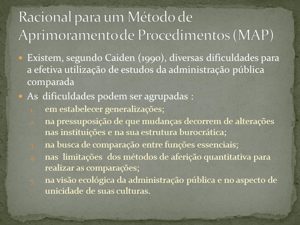 Racional para um Método de Aprimoramento de Procedimentos (MAP)