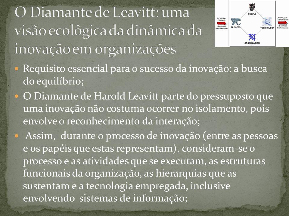 O Diamante de Leavitt: uma visão ecolôgica da dinâmica da inovação em organizações