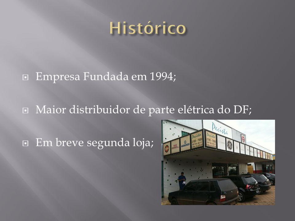 Histórico Empresa Fundada em 1994;