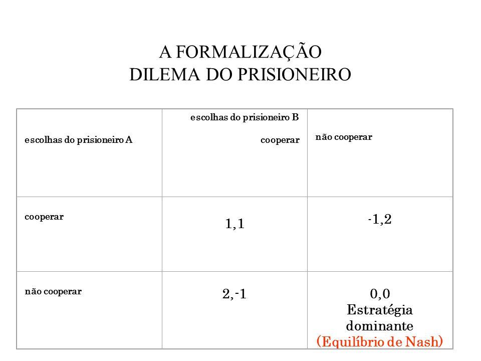 A FORMALIZAÇÃO DILEMA DO PRISIONEIRO 1,1 2,-1 0,0 Estratégia dominante