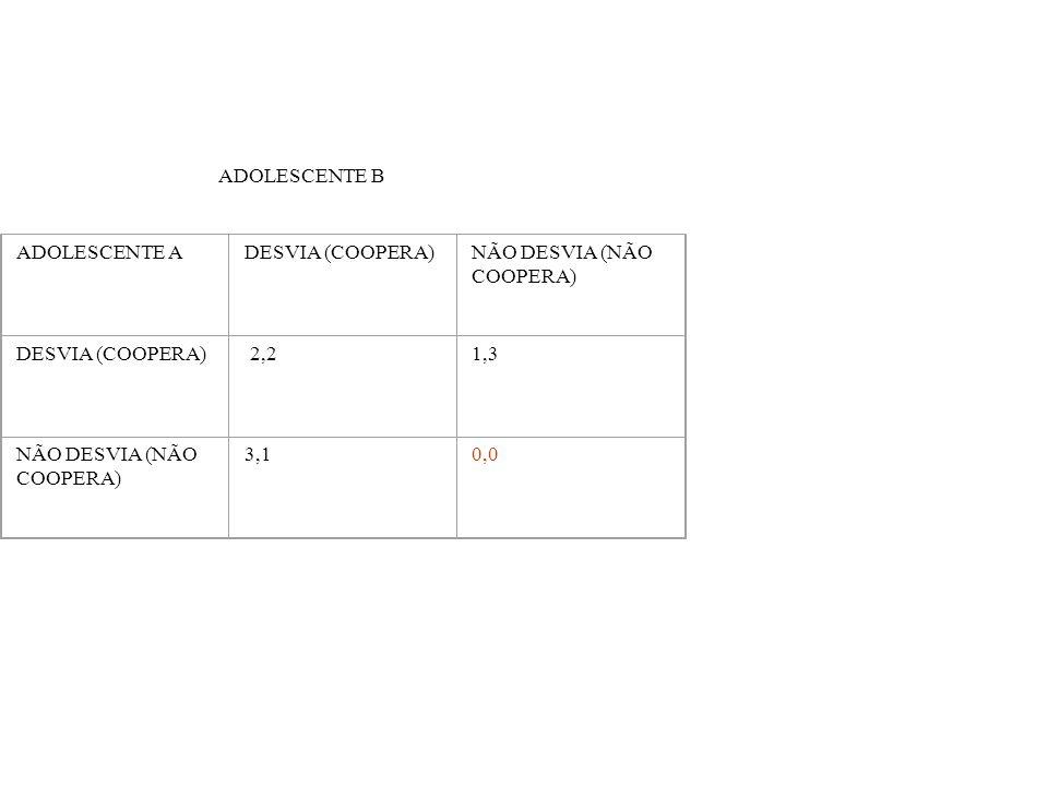 ADOLESCENTE B ADOLESCENTE A DESVIA (COOPERA) NÃO DESVIA (NÃO COOPERA) 2,2 1,3 3,1 0,0