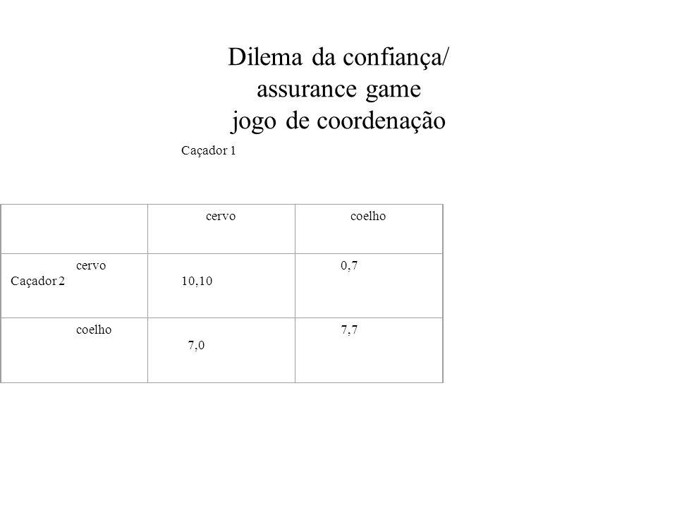 Dilema da confiança/ assurance game jogo de coordenação