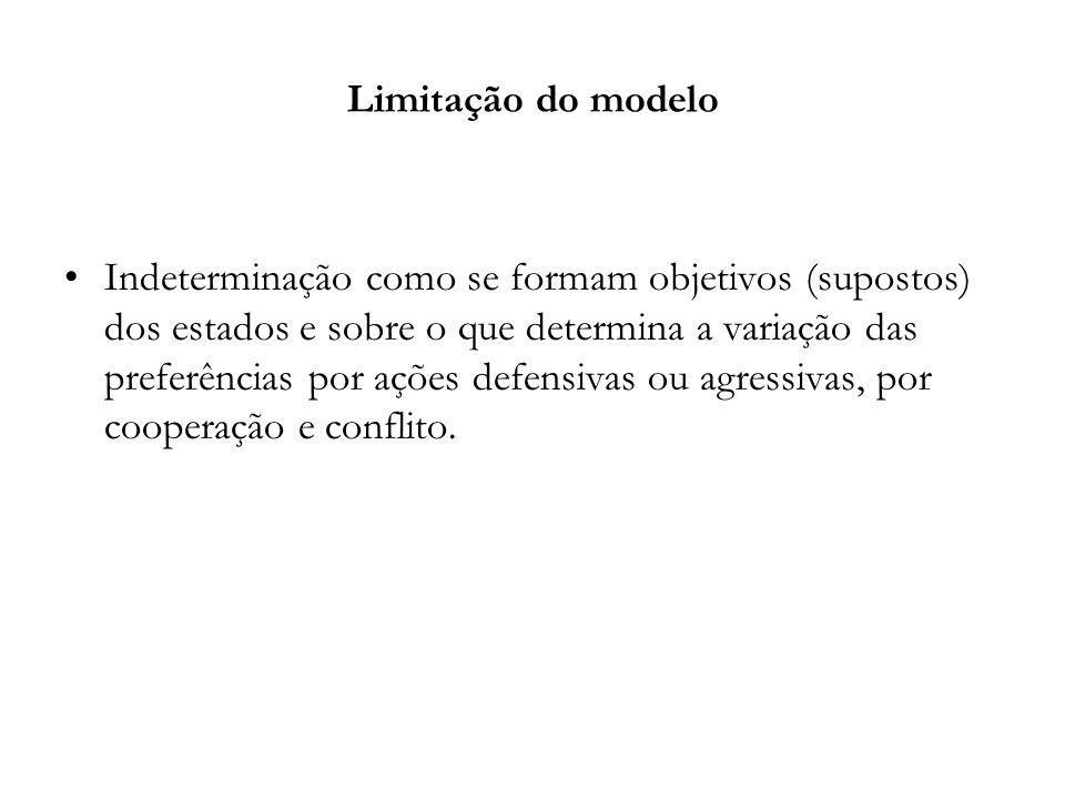 Limitação do modelo