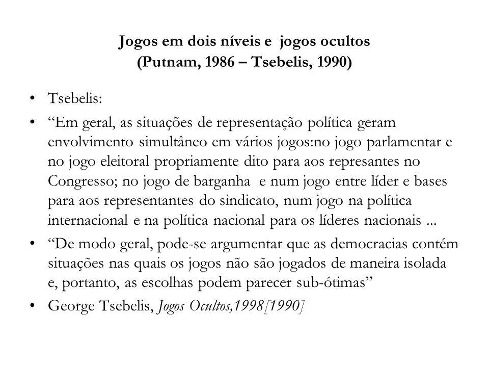 Jogos em dois níveis e jogos ocultos (Putnam, 1986 – Tsebelis, 1990)