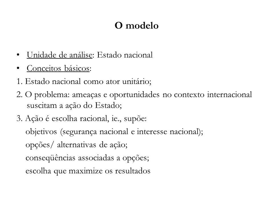 O modelo Unidade de análise: Estado nacional Conceitos básicos: