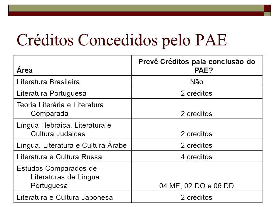 Créditos Concedidos pelo PAE