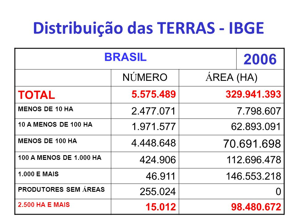 Distribuição das TERRAS - IBGE