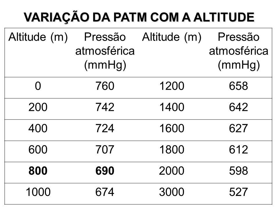 VARIAÇÃO DA PATM COM A ALTITUDE