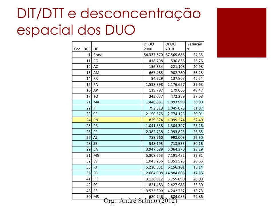 DIT/DTT e desconcentração espacial dos DUO