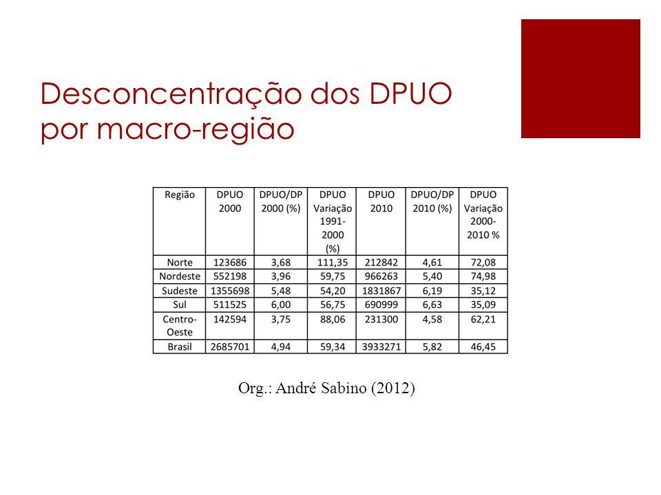 Desconcentração dos DPUO por macro-região