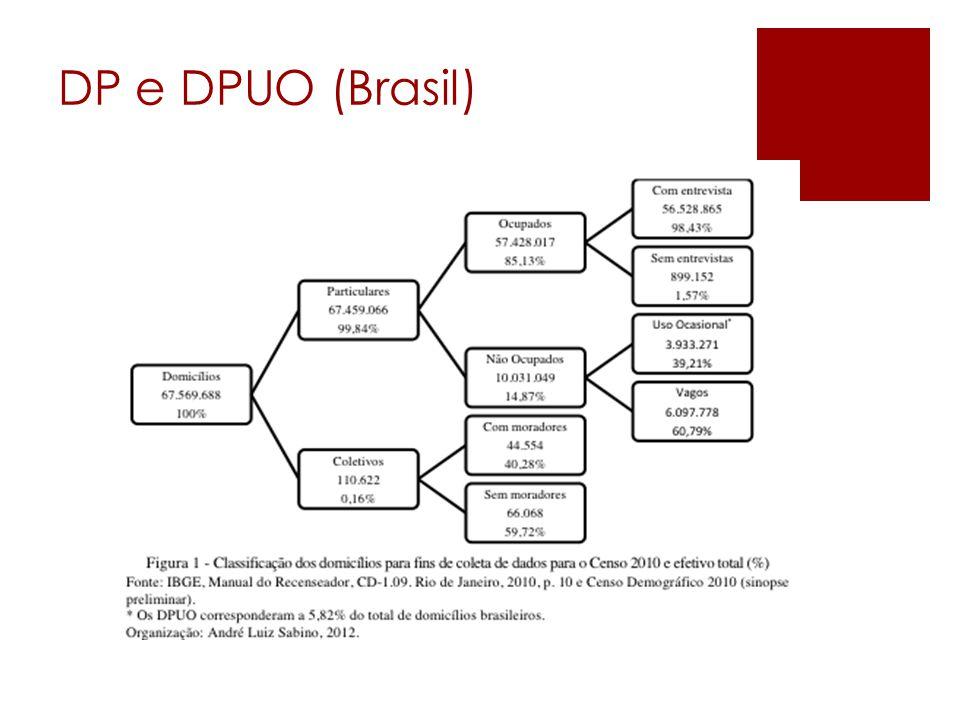 DP e DPUO (Brasil)