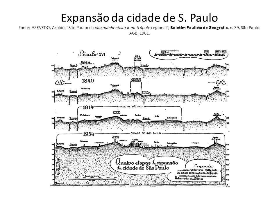Expansão da cidade de S. Paulo Fonte: AZEVEDO, Aroldo