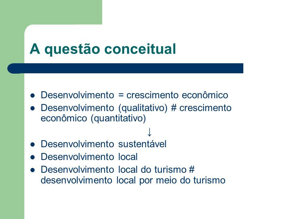 A questão conceitual Desenvolvimento = crescimento econômico