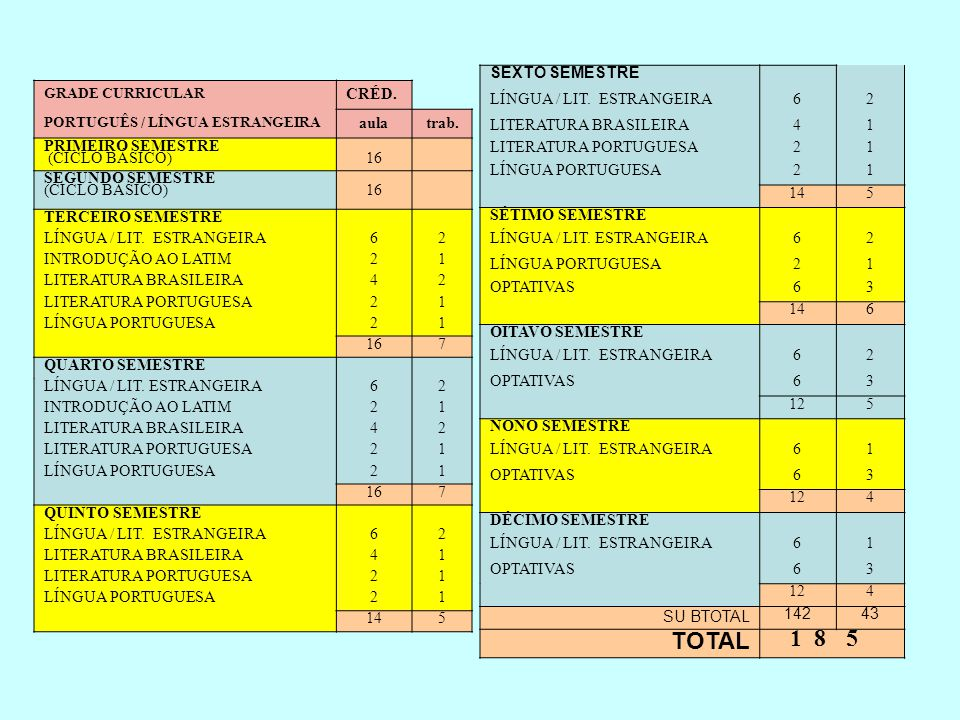 TOTAL 1 8 SEXTO SEMESTRE LÍNGUA / LIT. ESTRANGEIRA 6 2