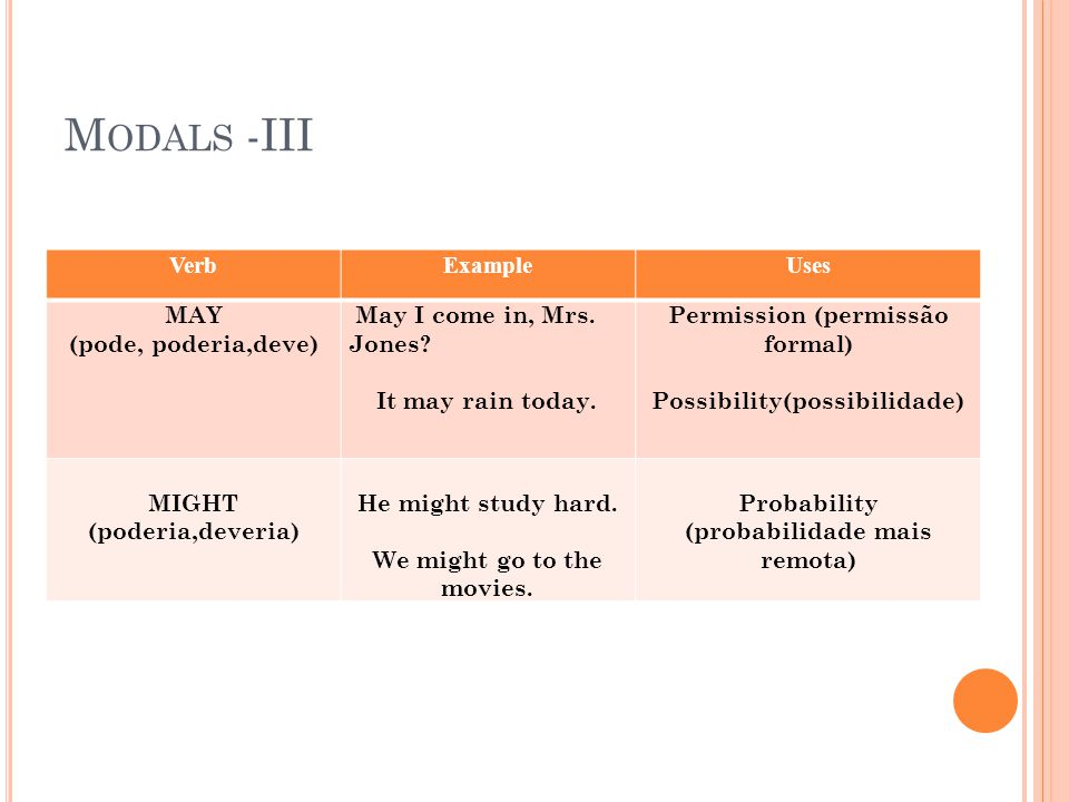 Modals -III Verb Example Uses MAY (pode, poderia,deve)