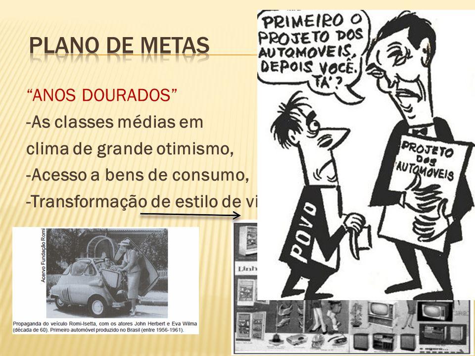 Plano de Metas ANOS DOURADOS -As classes médias em clima de grande otimismo, -Acesso a bens de consumo, -Transformação de estilo de vida.