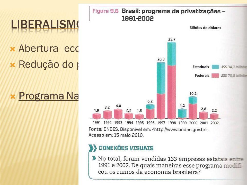 Liberalismo Abertura econômica; Redução do protecionismo;